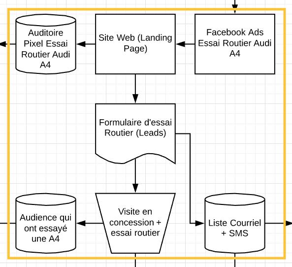 Marketing Automation (Martech)